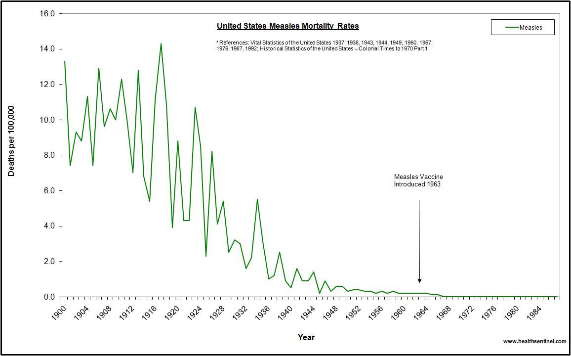 die Todesfaelle durch Masern nahmen auch ohne Masernimpfung ständig ab